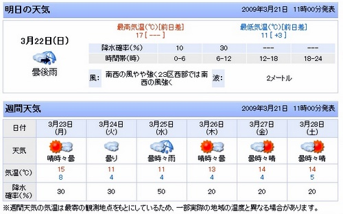 Weather forecast by Yahoo for Tokyo area