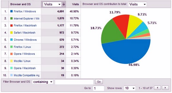 OS / Browser Stats, May 09 for shibuya246.com