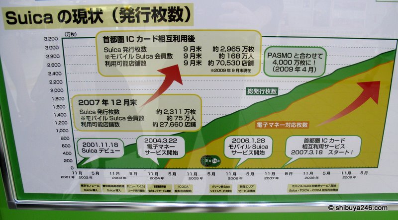 Since the introduction of SUICA in 2001 and then mobile SUICA in 2006 the growth in customer numbers and transactions has been steadily upward