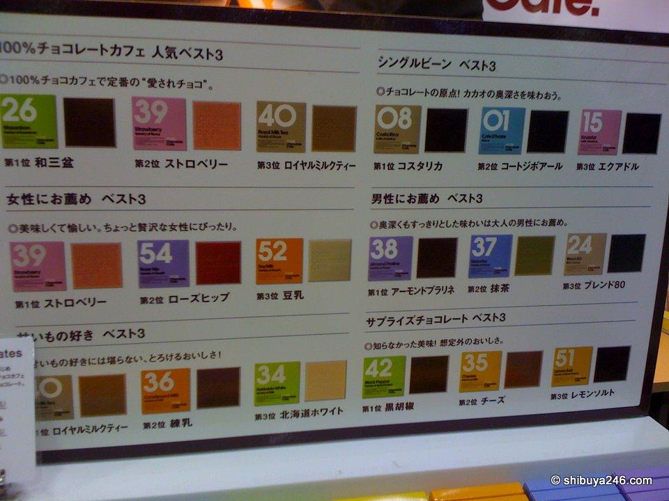 The story board describing each flavor and its origin