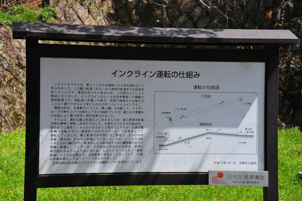 Details of the Incline